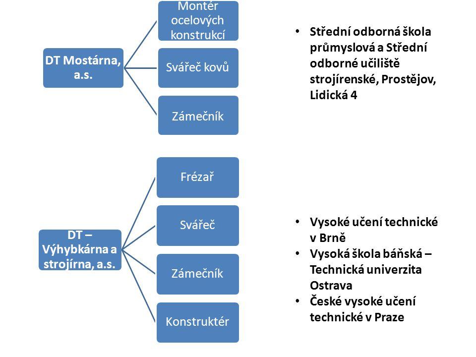 DT – Výhybkárna a strojírna, a.s.FrézařSvářečZámečníkKonstruktér DT Mostárna, a.s.