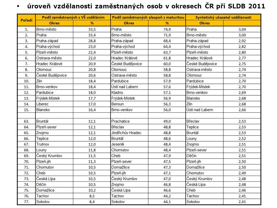  úroveň vzdělanosti zaměstnaných osob v okresech ČR při SLDB 2011