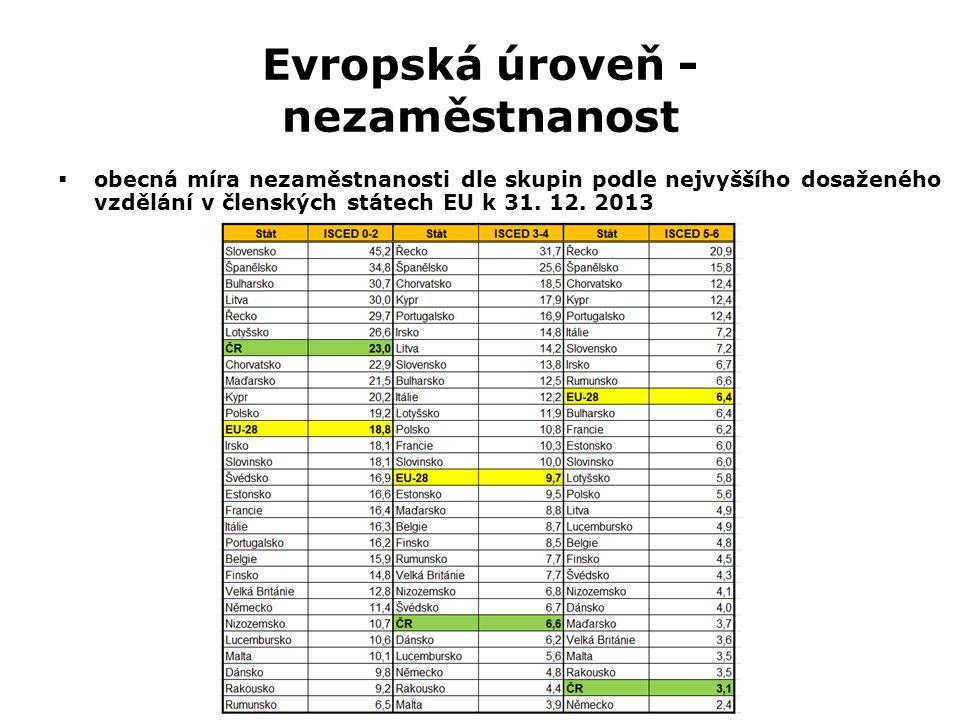 Evropská úroveň - nezaměstnanost Z0027 Geografická analýza trhu práce  obecná míra nezaměstnanosti dle skupin podle nejvyššího dosaženého vzdělání v