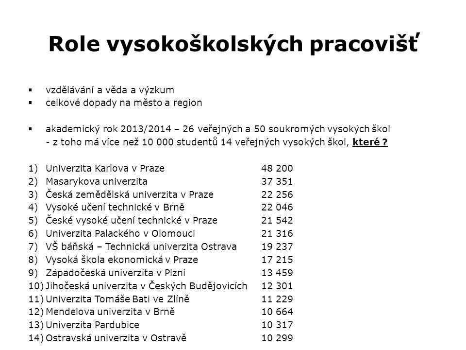 Role vysokoškolských pracovišť  vzdělávání a věda a výzkum  celkové dopady na město a region  akademický rok 2013/2014 – 26 veřejných a 50 soukromý