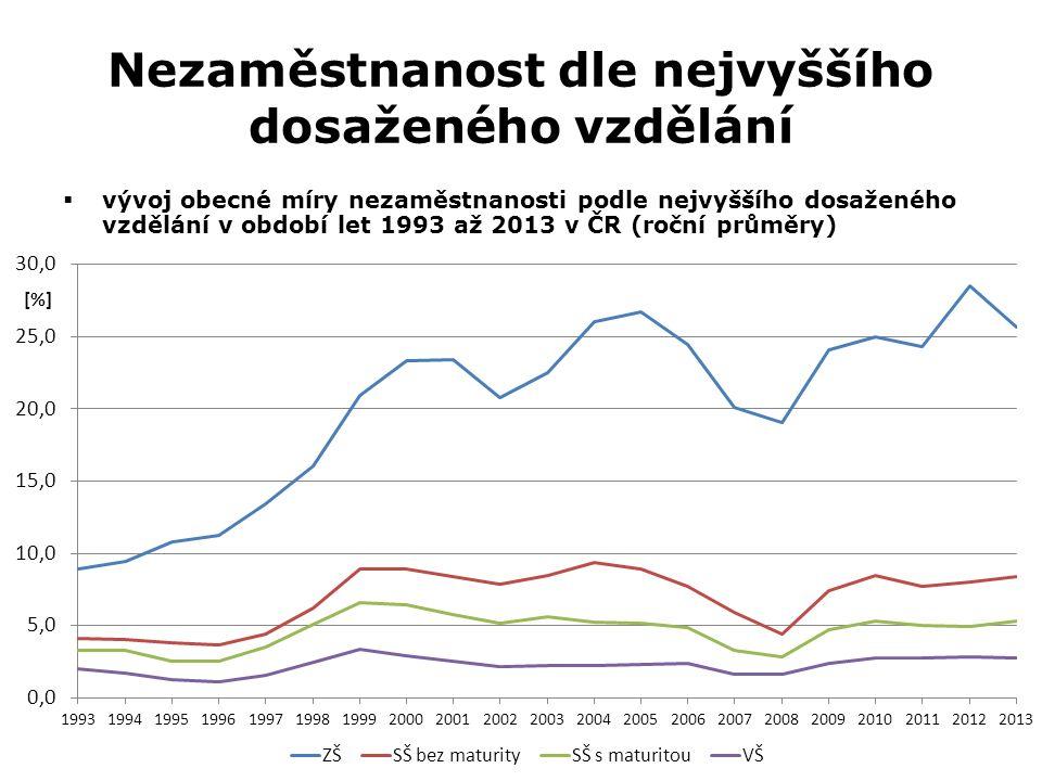 Nezaměstnanost dle nejvyššího dosaženého vzdělání  vývoj obecné míry nezaměstnanosti podle nejvyššího dosaženého vzdělání v období let 1993 až 2013 v ČR (roční průměry)