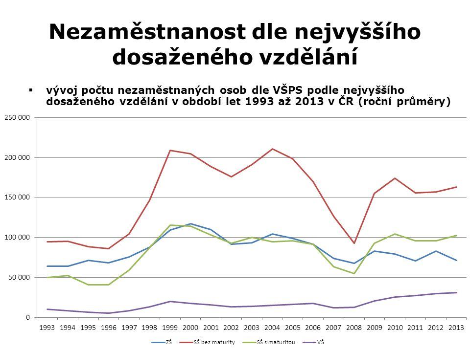 Nezaměstnanost dle nejvyššího dosaženého vzdělání  vývoj počtu nezaměstnaných osob dle VŠPS podle nejvyššího dosaženého vzdělání v období let 1993 až 2013 v ČR (roční průměry)