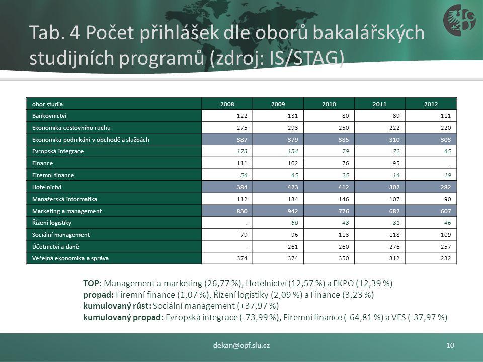 Zájem o studium na SU OPF – absolventi všech středních škol TYP STUDIA: kombinované studium (+38,48 % x +289 ks) kompenzuje pokles zájmu od denní stud