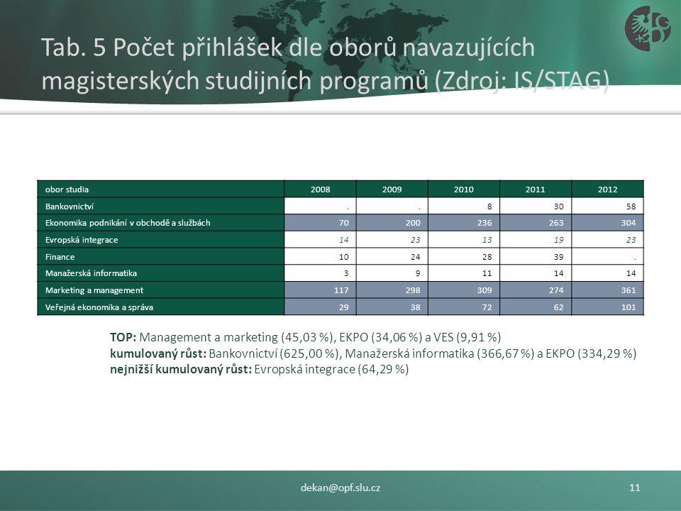 Tab. 4 Počet přihlášek dle oborů bakalářských studijních programů (zdroj: IS/STAG) dekan@opf.slu.cz10 obor studia20082009201020112012 Bankovnictví1221