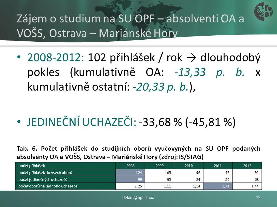 Tab. 5 Počet přihlášek dle oborů navazujících magisterských studijních programů (Zdroj: IS/STAG) dekan@opf.slu.cz11 obor studia20082009201020112012 Ba