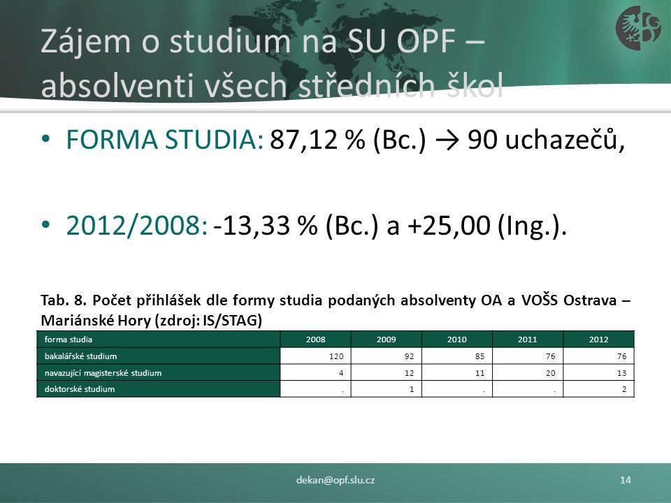 Tab. 7 Počet přihlášek do studijních oborů dle typu školy (zdroj: IS/STAG) dekan@opf.slu.cz13 TOP: obchodní akademie (Bc. 50,99 %; Ing. 53,78 %; Ph.D.