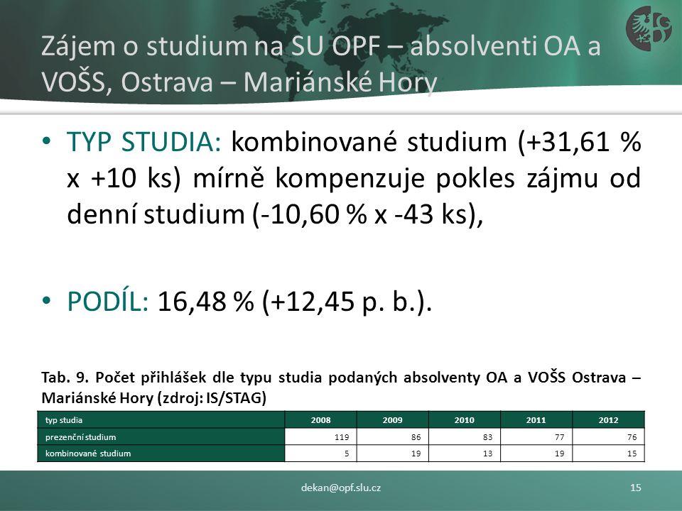 Zájem o studium na SU OPF – absolventi všech středních škol FORMA STUDIA: 87,12 % (Bc.) → 90 uchazečů, 2012/2008: -13,33 % (Bc.) a +25,00 (Ing.). Tab.