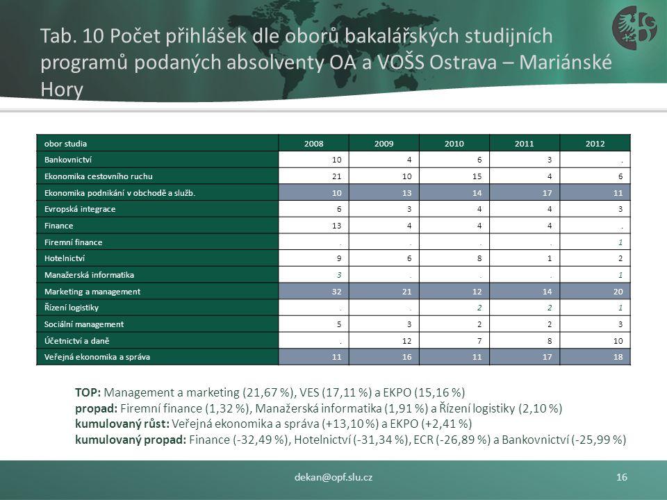Zájem o studium na SU OPF – absolventi OA a VOŠS, Ostrava – Mariánské Hory TYP STUDIA: kombinované studium (+31,61 % x +10 ks) mírně kompenzuje pokles zájmu od denní studium (-10,60 % x -43 ks), PODÍL: 16,48 % (+12,45 p.