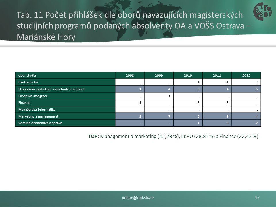 Tab. 10 Počet přihlášek dle oborů bakalářských studijních programů podaných absolventy OA a VOŠS Ostrava – Mariánské Hory dekan@opf.slu.cz16 TOP: Mana