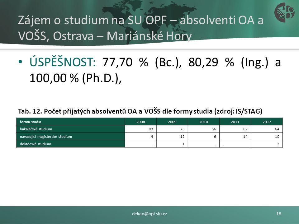Tab. 11 Počet přihlášek dle oborů navazujících magisterských studijních programů podaných absolventy OA a VOŠS Ostrava – Mariánské Hory dekan@opf.slu.