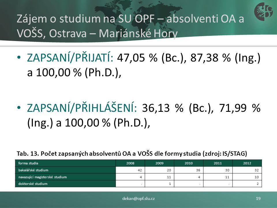 Zájem o studium na SU OPF – absolventi OA a VOŠS, Ostrava – Mariánské Hory ÚSPĚŠNOST: 77,70 % (Bc.), 80,29 % (Ing.) a 100,00 % (Ph.D.), Tab. 12. Počet