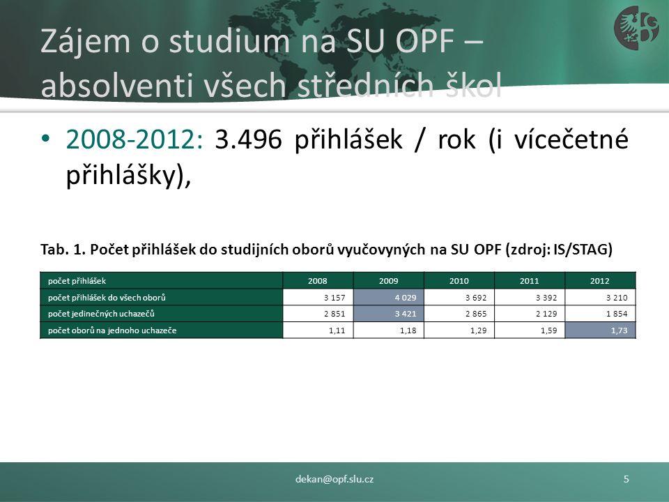 Zájem o studium na SU OPF – absolventi všech středních škol 2008-2012: 3.496 přihlášek / rok (i vícečetné přihlášky), Tab.