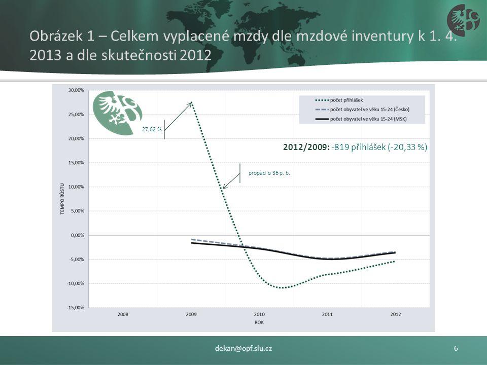 Zájem o studium na SU OPF – absolventi všech středních škol 2008-2012: 3.496 přihlášek / rok (i vícečetné přihlášky), Tab. 1. Počet přihlášek do studi