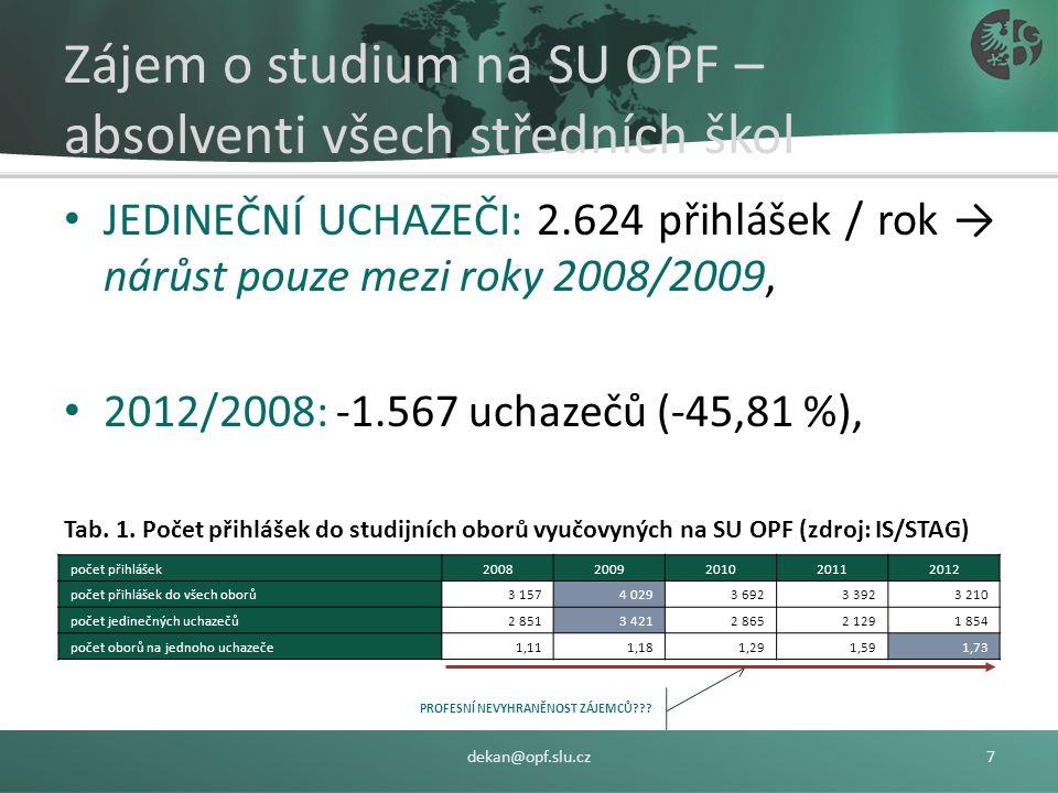 Zájem o studium na SU OPF – absolventi všech středních škol JEDINEČNÍ UCHAZEČI: 2.624 přihlášek / rok → nárůst pouze mezi roky 2008/2009, 2012/2008: -1.567 uchazečů (-45,81 %), Tab.