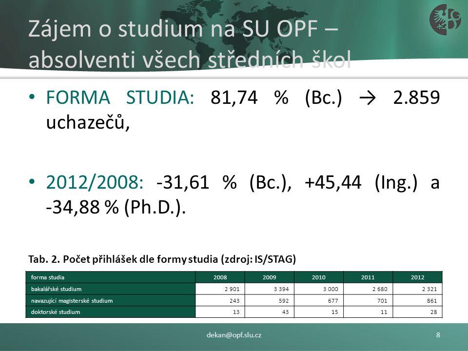Zájem o studium na SU OPF – absolventi všech středních škol FORMA STUDIA: 81,74 % (Bc.) → 2.859 uchazečů, 2012/2008: -31,61 % (Bc.), +45,44 (Ing.) a -34,88 % (Ph.D.).