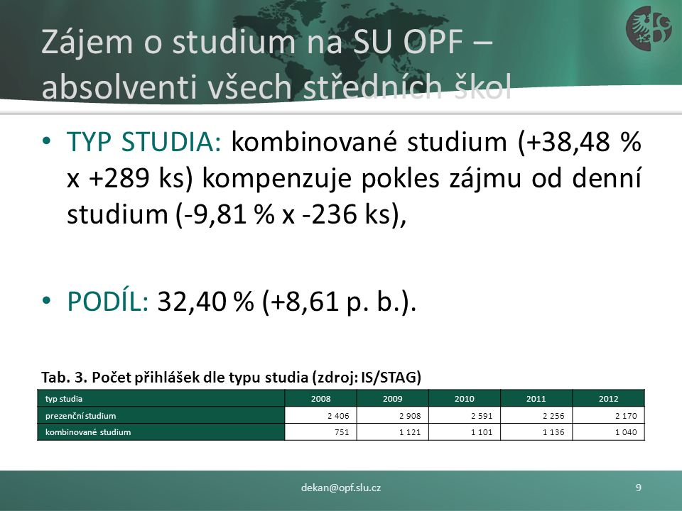 Zájem o studium na SU OPF – absolventi všech středních škol FORMA STUDIA: 81,74 % (Bc.) → 2.859 uchazečů, 2012/2008: -31,61 % (Bc.), +45,44 (Ing.) a -