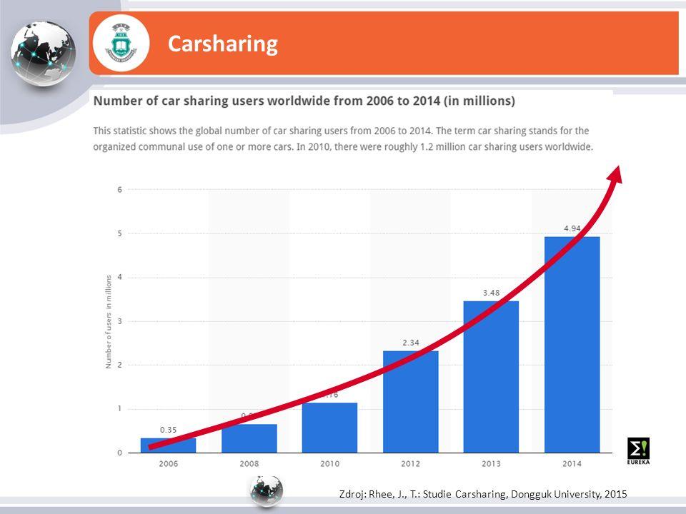 Carsharing Zdroj: Rhee, J., T.: Studie Carsharing, Dongguk University, 2015