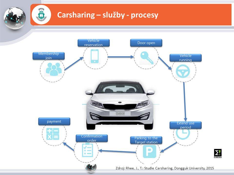 Carsharing – služby - procesy Zdroj: Rhee, J., T.: Studie Carsharing, Dongguk University, 2015