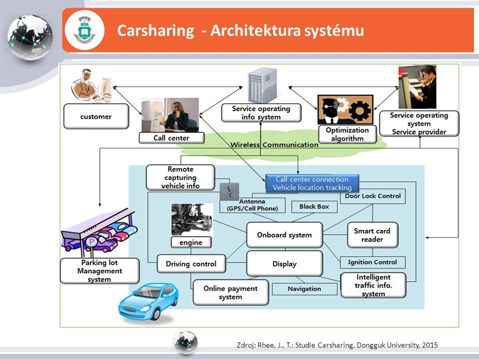 Carsharing - Architektura systému Zdroj: Rhee, J., T.: Studie Carsharing, Dongguk University, 2015
