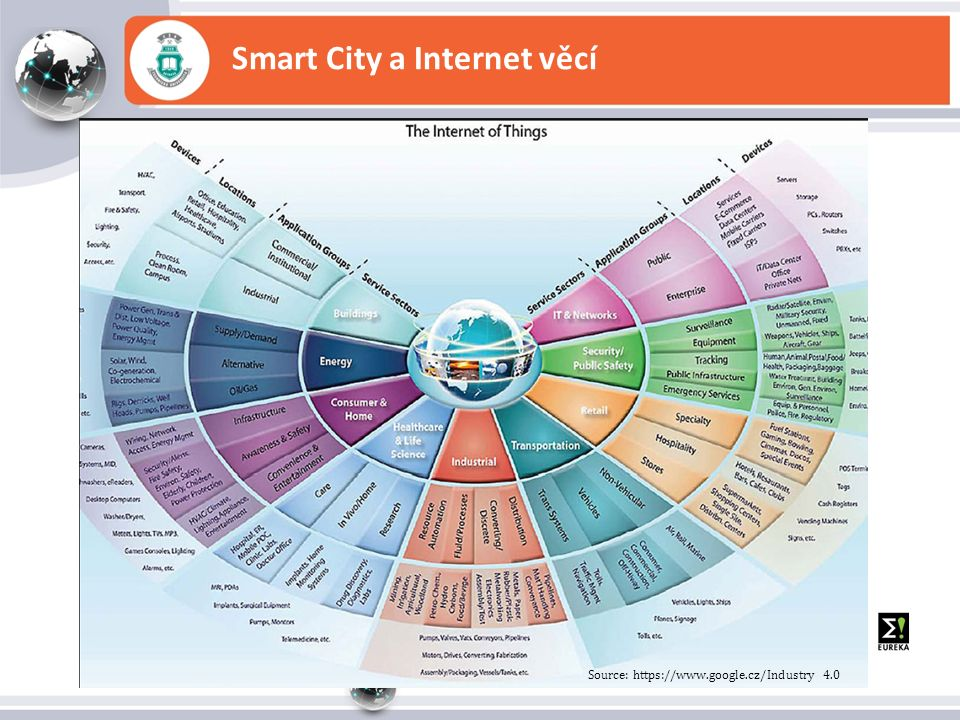 Smart City a Internet věcí Source: https://www.google.cz/Industry 4.0