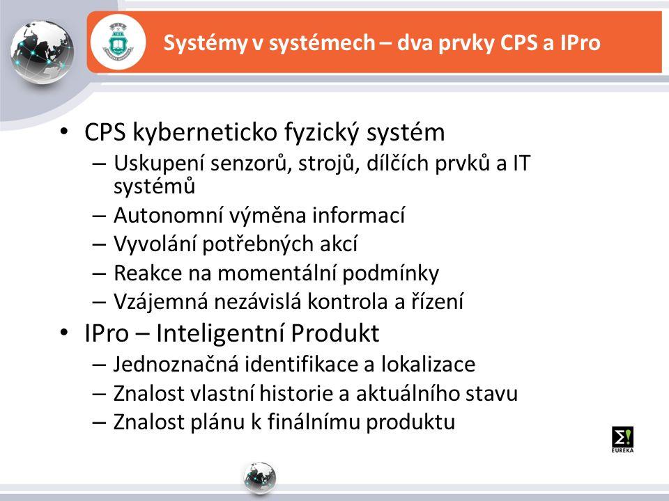 Systémy v systémech – dva prvky CPS a IPro CPS kyberneticko fyzický systém – Uskupení senzorů, strojů, dílčích prvků a IT systémů – Autonomní výměna informací – Vyvolání potřebných akcí – Reakce na momentální podmínky – Vzájemná nezávislá kontrola a řízení IPro – Inteligentní Produkt – Jednoznačná identifikace a lokalizace – Znalost vlastní historie a aktuálního stavu – Znalost plánu k finálnímu produktu