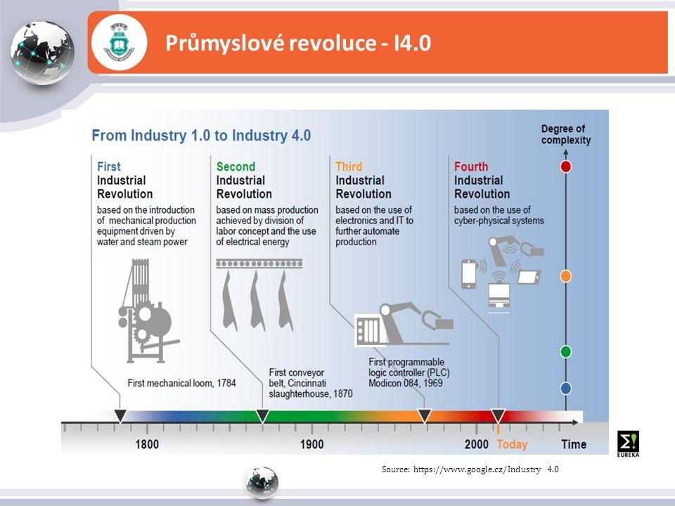 Průmyslové revoluce - I4.0 Source: https://www.google.cz/Industry 4.0