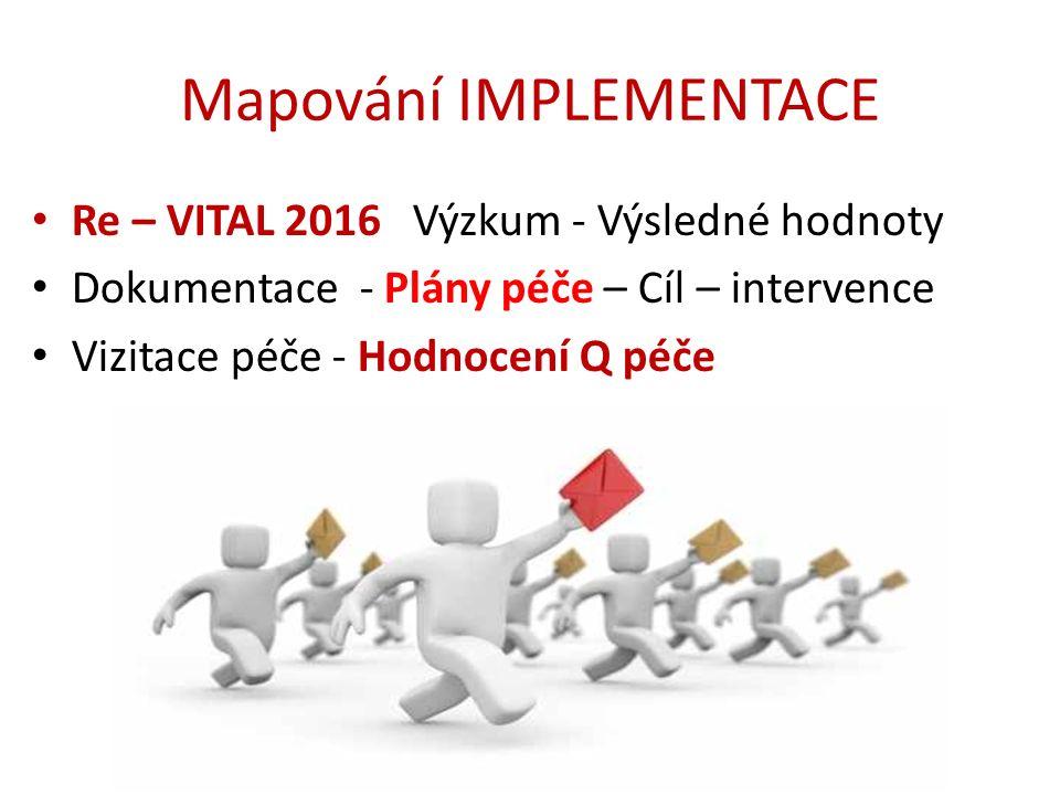 Mapování IMPLEMENTACE Re – VITAL 2016 Výzkum - Výsledné hodnoty Dokumentace - Plány péče – Cíl – intervence Vizitace péče - Hodnocení Q péče