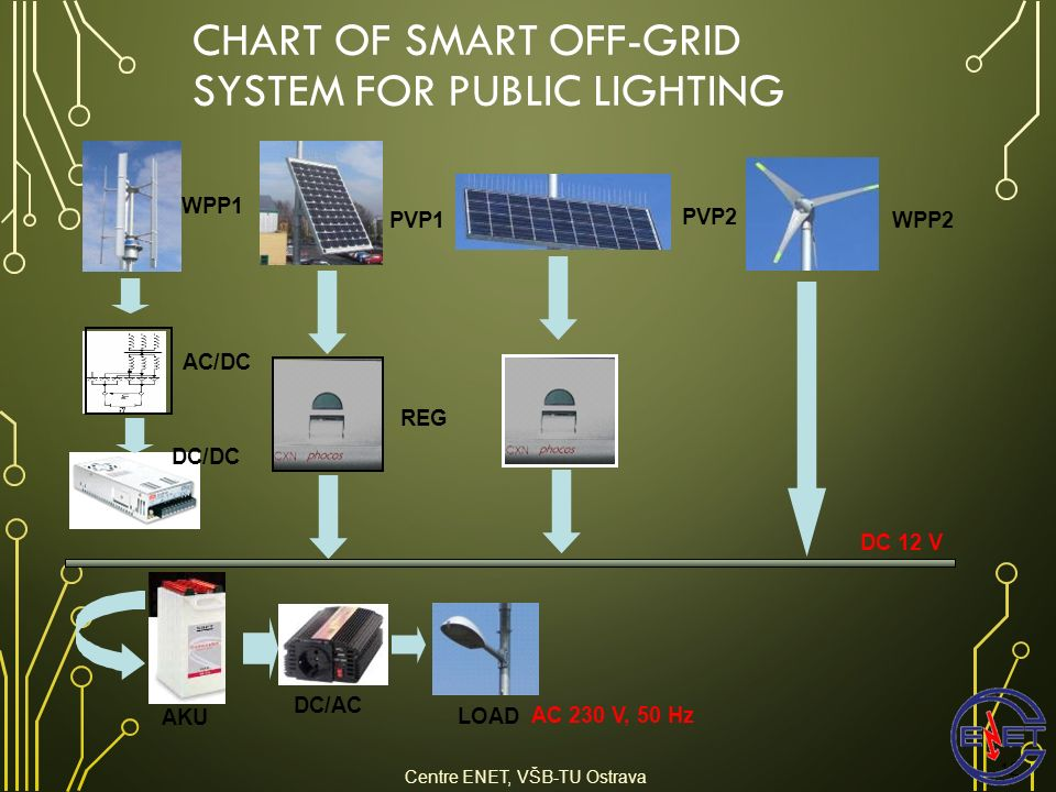 CHART OF SMART OFF-GRID SYSTEM FOR PUBLIC LIGHTING DC/AC DC/DC AC/DC AKU LOAD REG PVP1 WPP1 DC 12 V WPP2 PVP2 AC 230 V, 50 Hz 12 Centre ENET, VŠB-TU O