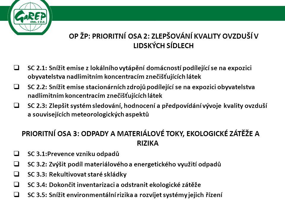 OP ŽP: PRIORITNÍ OSA 2: ZLEPŠOVÁNÍ KVALITY OVZDUŠÍ V LIDSKÝCH SÍDLECH  SC 2.1: Snížit emise z lokálního vytápění domácností podílející se na expozici obyvatelstva nadlimitním koncentracím znečišťujících látek  SC 2.2: Snížit emise stacionárních zdrojů podílející se na expozici obyvatelstva nadlimitním koncentracím znečišťujících látek  SC 2.3: Zlepšit systém sledování, hodnocení a předpovídání vývoje kvality ovzduší a souvisejících meteorologických aspektů PRIORITNÍ OSA 3: ODPADY A MATERIÁLOVÉ TOKY, EKOLOGICKÉ ZÁTĚŽE A RIZIKA  SC 3.1:Prevence vzniku odpadů  SC 3.2: Zvýšit podíl materiálového a energetického využití odpadů  SC 3.3: Rekultivovat staré skládky  SC 3.4: Dokončit inventarizaci a odstranit ekologické zátěže  SC 3.5: Snížit environmentální rizika a rozvíjet systémy jejich řízení