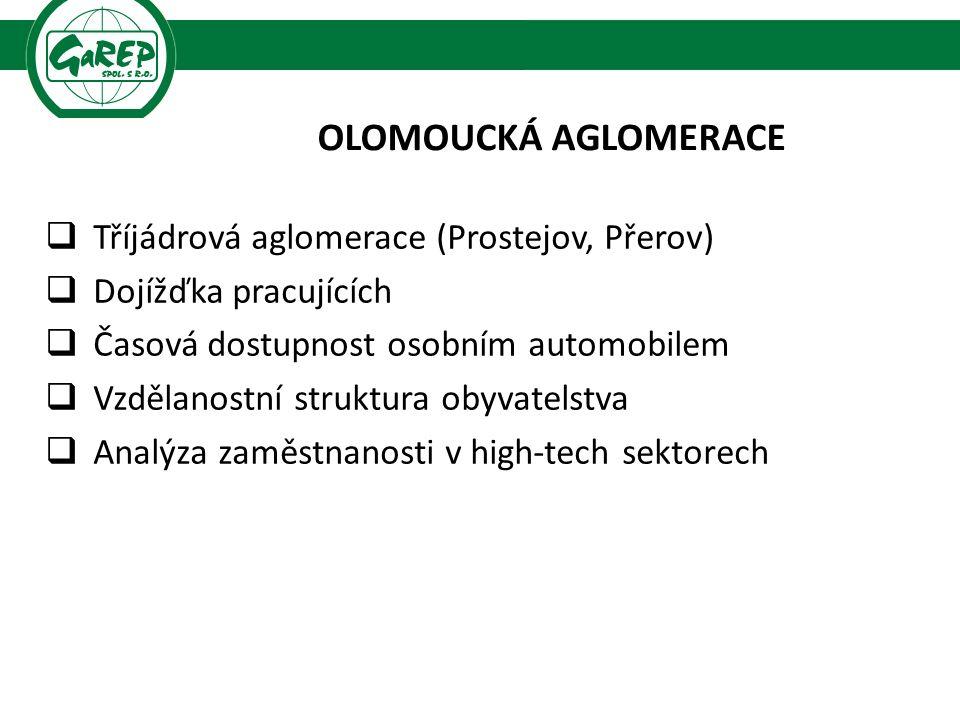 OLOMOUCKÁ AGLOMERACE  Tříjádrová aglomerace (Prostejov, Přerov)  Dojížďka pracujících  Časová dostupnost osobním automobilem  Vzdělanostní struktura obyvatelstva  Analýza zaměstnanosti v high-tech sektorech