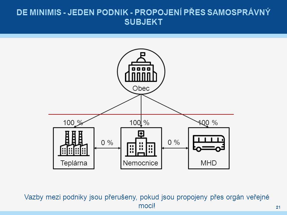 DE MINIMIS - JEDEN PODNIK - PROPOJENÍ PŘES SAMOSPRÁVNÝ SUBJEKT 21 Obec Teplárna NemocniceMHD 0 % 100 % Vazby mezi podniky jsou přerušeny, pokud jsou propojeny přes orgán veřejné moci!