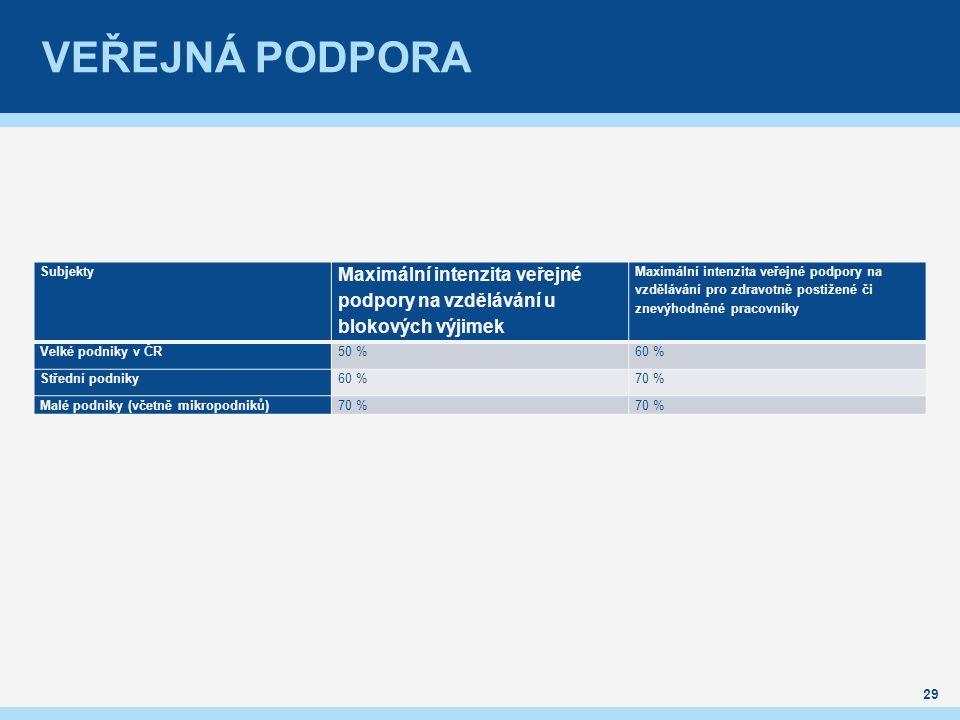 VEŘEJNÁ PODPORA 29 Subjekty Maximální intenzita veřejné podpory na vzdělávání u blokových výjimek Maximální intenzita veřejné podpory na vzdělávání pro zdravotně postižené či znevýhodněné pracovníky Velké podniky v ČR50 %60 % Střední podniky60 %70 % Malé podniky (včetně mikropodniků)70 %