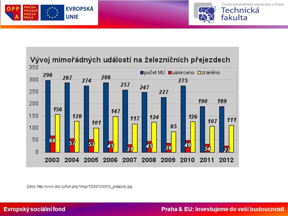 Evropský sociální fond Praha & EU: Investujeme do vaší budoucnosti Zdroj: http://www.dicr.cz/full.php img=TZ/2013/2012_prejezdy.jpg