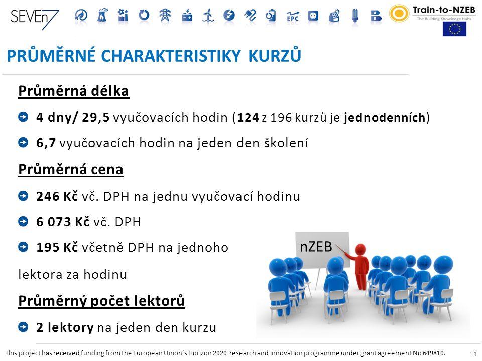 11 PRŮMĚRNÉ CHARAKTERISTIKY KURZŮ Průměrná délka 4 dny/ 29,5 vyučovacích hodin ( 124 z 196 kurzů je jednodenních ) 6,7 vyučovacích hodin na jeden den školení Průměrná cena 246 Kč vč.
