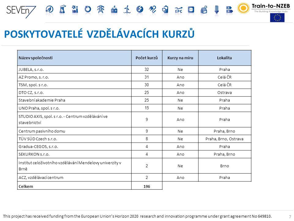 7 POSKYTOVATELÉ VZDĚLÁVACÍCH KURZŮ 7 Název společnostiPočet kurzůKurzy na míruLokalita JUBELA, s.r.o.