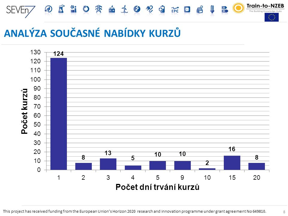 8 ANALÝZA SOUČASNÉ NABÍDKY KURZŮ 8 This project has received funding from the European Union's Horizon 2020 research and innovation programme under grant agreement No 649810.