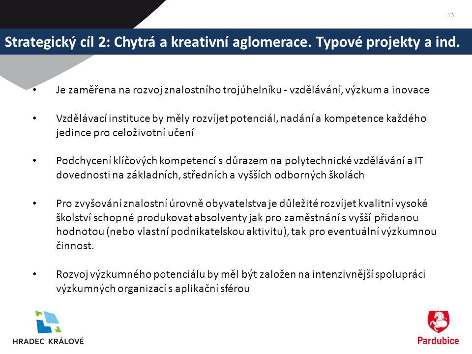 Strategický cíl 2: Chytrá a kreativní aglomerace. Typové projekty a ind.