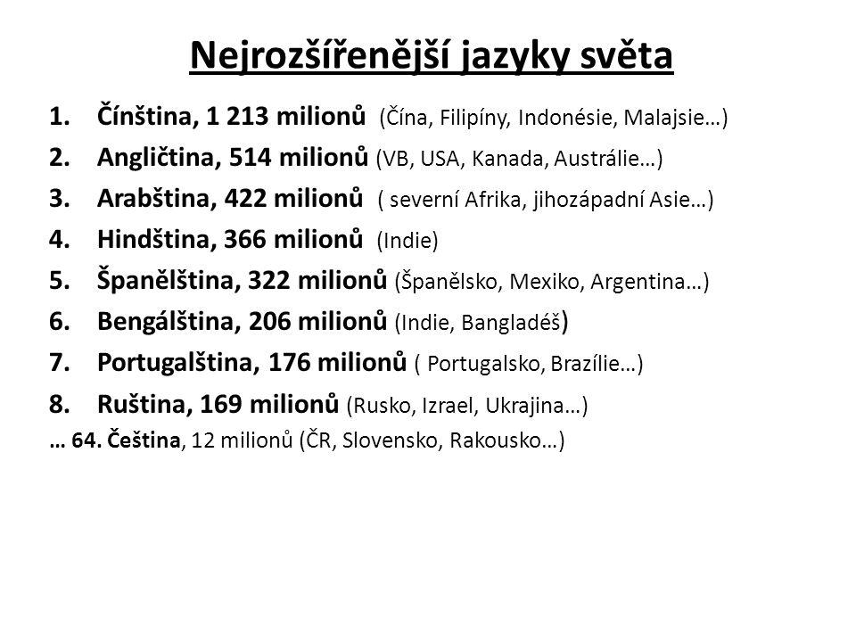 Nejrozšířenější jazyky světa 1.Čínština, 1 213 milionů (Čína, Filipíny, Indonésie, Malajsie…) 2.Angličtina, 514 milionů (VB, USA, Kanada, Austrálie…) 3.Arabština, 422 milionů ( severní Afrika, jihozápadní Asie…) 4.Hindština, 366 milionů (Indie) 5.Španělština, 322 milionů (Španělsko, Mexiko, Argentina…) 6.Bengálština, 206 milionů (Indie, Bangladéš ) 7.Portugalština, 176 milionů ( Portugalsko, Brazílie…) 8.Ruština, 169 milionů (Rusko, Izrael, Ukrajina…) … 64.
