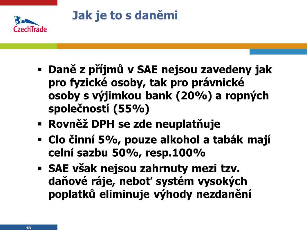 48 Jak je to s daněmi  Daně z příjmů v SAE nejsou zavedeny jak pro fyzické osoby, tak pro právnické osoby s výjimkou bank (20%) a ropných společností (55%)  Rovněž DPH se zde neuplatňuje  Clo činní 5%, pouze alkohol a tabák mají celní sazbu 50%, resp.100%  SAE však nejsou zahrnuty mezi tzv.