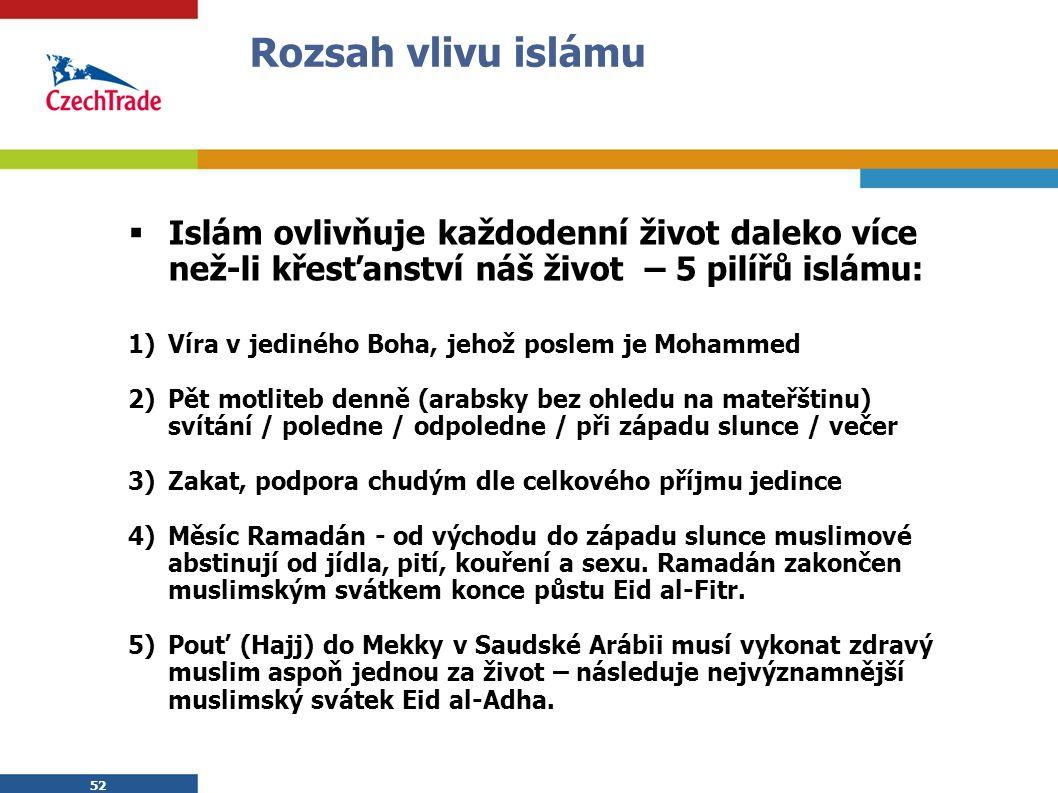 52 Rozsah vlivu islámu  Islám ovlivňuje každodenní život daleko více než-li křesťanství náš život – 5 pilířů islámu: 1)Víra v jediného Boha, jehož poslem je Mohammed 2)Pět motliteb denně (arabsky bez ohledu na mateřštinu) svítání / poledne / odpoledne / při západu slunce / večer 3)Zakat, podpora chudým dle celkového příjmu jedince 4)Měsíc Ramadán - od východu do západu slunce muslimové abstinují od jídla, pití, kouření a sexu.