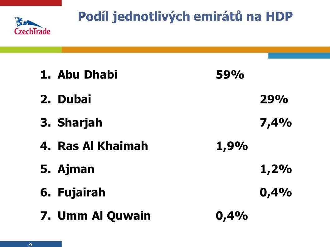 9 9 Podíl jednotlivých emirátů na HDP 1.Abu Dhabi59% 2.Dubai29% 3.Sharjah7,4% 4.Ras Al Khaimah1,9% 5.Ajman1,2% 6.Fujairah0,4% 7.Umm Al Quwain0,4%