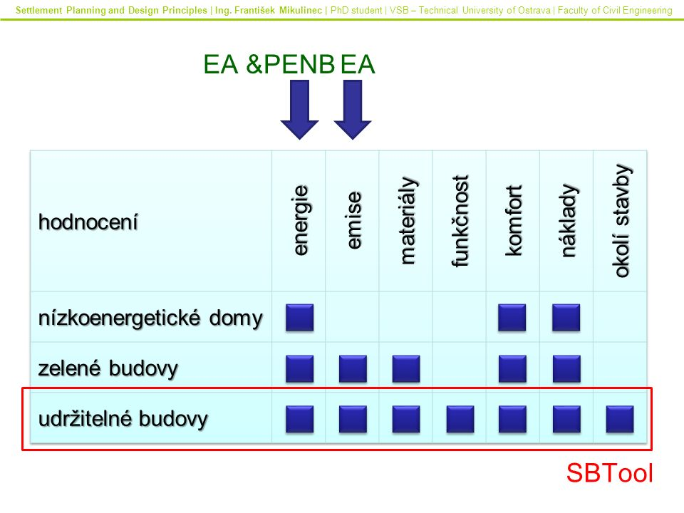 EA &PENBEA SBTool Settlement Planning and Design Principles | Ing. František Mikulinec | PhD student | VSB – Technical University of Ostrava | Faculty