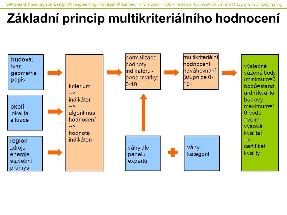 Základní princip multikriteriálního hodnocení budova: tvar, geometrie popis okolí lokalita situace region zdroje energie stavební průmysl kritérium --> indikátor --> algoritmus hodnocení --> hodnota indikátoru normalizace hodnoty indikátoru - benchmarky: 0-10 váhy dle panelu expertů multikriteriální hodnocení: naváhovnání (stupnice 0- 10) váhy kategorií výsledné vážené body (minimum=0 bodů=stand ardní kvalita budovy, maximum=1 0 bodů =velmi vysoká kvalita) --> certifikát kvality Settlement Planning and Design Principles | Ing.