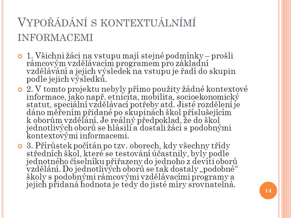 V YPOŘÁDÁNÍ S KONTEXTUÁLNÍMÍ INFORMACEMI 1.