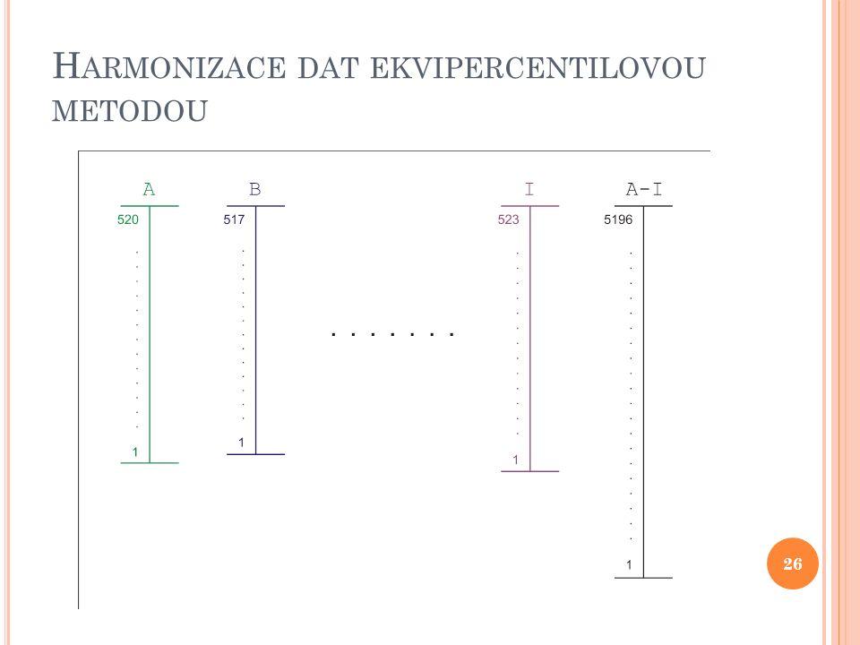 H ARMONIZACE DAT EKVIPERCENTILOVOU METODOU 26