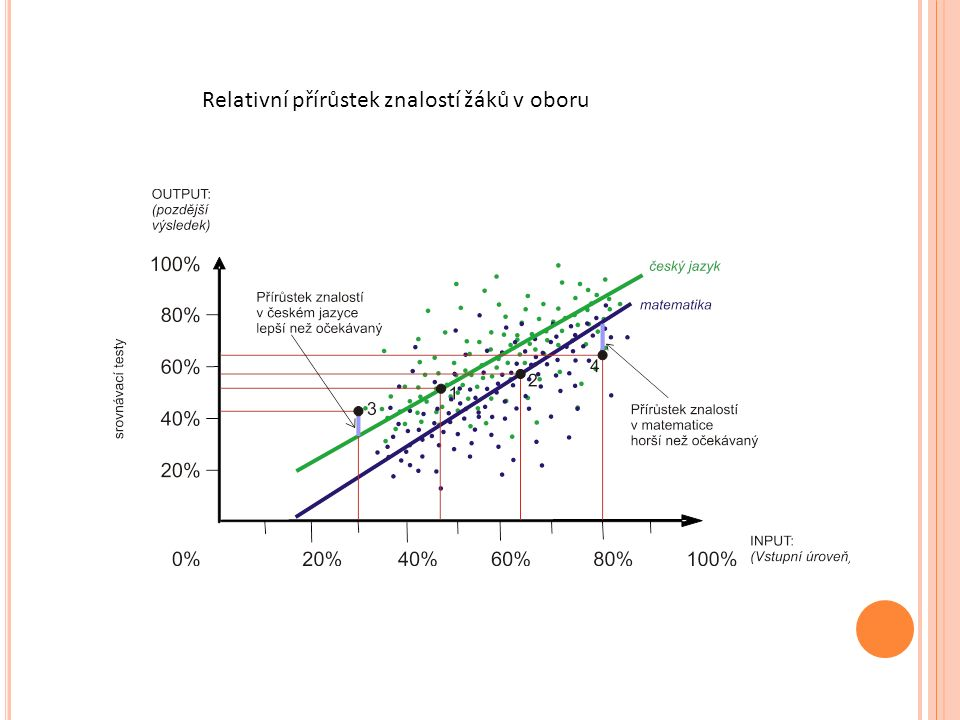Relativní přírůstek znalostí žáků v oboru