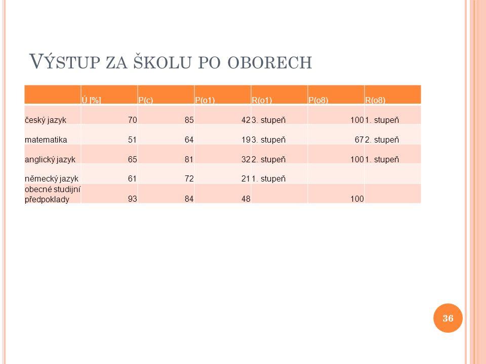 V ÝSTUP ZA ŠKOLU PO OBORECH Ú [%]P(c)P(o1)R(o1)P(o8)R(o8) český jazyk7085423.