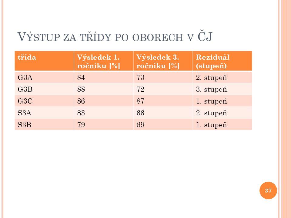V ÝSTUP ZA TŘÍDY PO OBORECH V ČJ třídaVýsledek 1. ročníku [%] Výsledek 3.