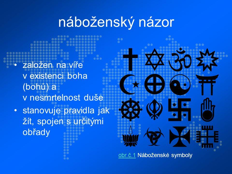 náboženský názor založen na víře v existenci boha (bohů) a v nesmrtelnost duše stanovuje pravidla jak žít, spojen s určitými obřady obr.č.1obr.č.1 Náboženské symboly