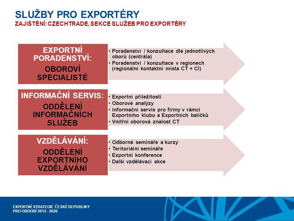 EXPORTNÍ STRATEGIE ČESKÉ REPUBLIKY PRO OBDOBÍ 2012 - 2020 Poradenství / konzultace dle jednotlivých oborů (centrála) Poradenství / konzultace v regionech (regionální kontaktní místa CT + CI) EXPORTNÍ PORADENSTVÍ: OBOROVÍ SPECIALISTÉ Exportní příležitosti Oborové analýzy Informační servis pro firmy v rámci Exportního klubu a Exportních balíčků Vnitřní oborová znalost CT INFORMAČNÍ SERVIS: ODDĚLENÍ INFORMAČNÍCH SLUŽEB Odborné semináře a kurzy Teritoriální semináře Exportní konference Další vzdělávací akce VZDĚLÁVÁNÍ: ODDĚLENÍ EXPORTNÍHO VZDĚLÁVÁNÍ SLUŽBY PRO EXPORTÉRY ZAJIŠTĚNÍ: CZECHTRADE, SEKCE SLUŽEB PRO EXPORTÉRY